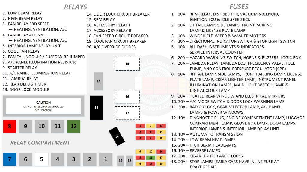 Hi-Resolution DeLorean Relay and Fuse diagram | DeLoreanDirectory.com